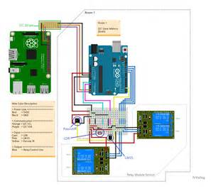 arduino home automation home automation using raspberry pi 2 and windows 10 iot