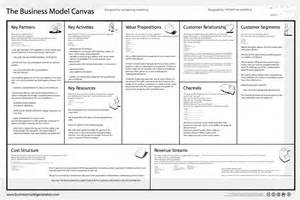 Images of Osterwalder''s Business Model Canvas