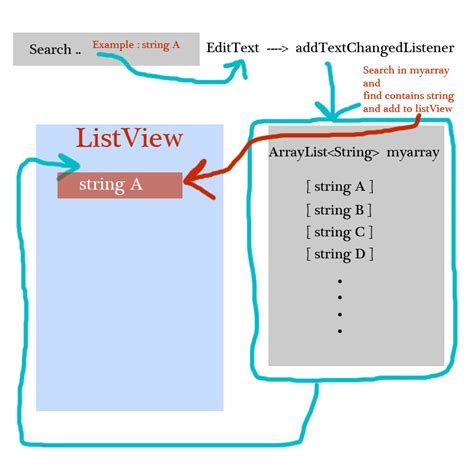 android arraylist android search in arraylist and show in listview via edittext changedlistener stack overflow