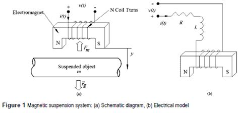 hysteretic iron inductor for transformer inrush current modeling in emtp nonlinear inductor equation 28 images low voltage high frequency ccii based multifunction