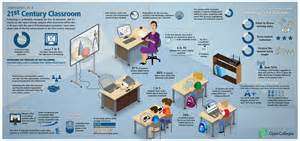 Use of smartphones and tablets in the classroom infographic