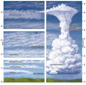 Types of clouds for pinterest