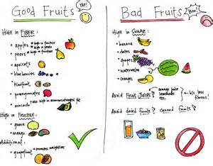 Diabetic food chart good and bad fruits