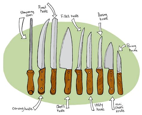 Types Of Kitchen Knives by Kitchen Knives Illustrated Bites