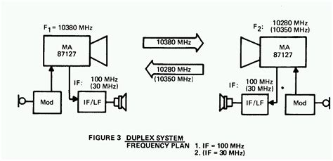 gunn diode frequency modulation 10 ghz ham operation with the ma 87127 gunnplexer