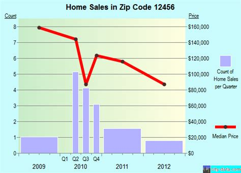 mount marion ny zip code 12456 real estate home value