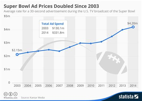 bank of america super bowl 2014 tv commercial u2 concert chart super bowl ad prices doubled since 2003 statista