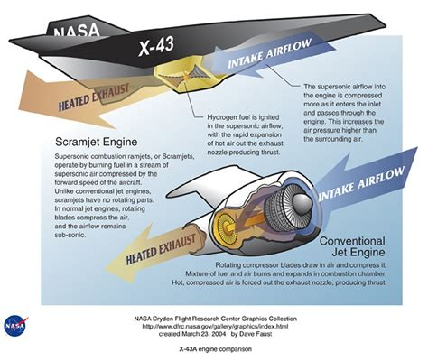 section 43a x 43 experimental hypersonic research vehicle