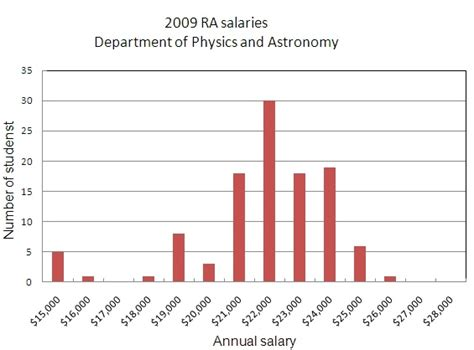 Astronomer Salary by Pin Astronomy View Images Template On