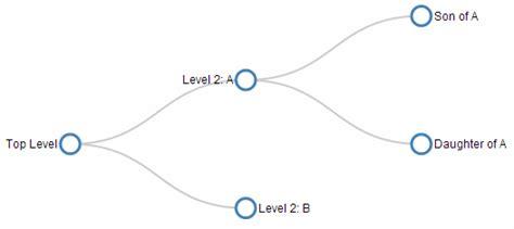 tree layout d3 js d3 js tips and tricks tree diagrams in d3 js