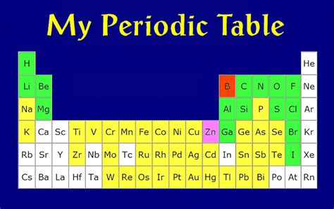 Cyanide Periodic Table by Places