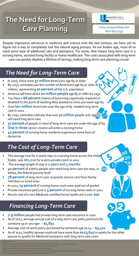 the process of long term care planning the need for long term care planning infographic
