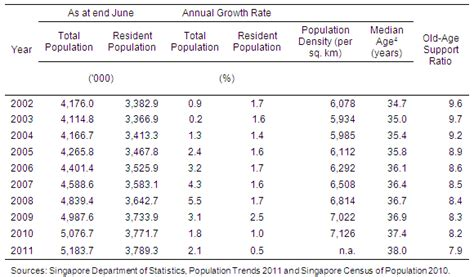 Demographics Table by Singapore S Population Conundrum Asia Pathways