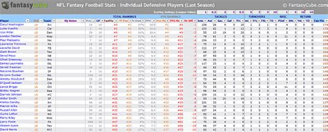 Nfl Spreadsheets by Nfl 2015 Season Excel Autos Post