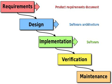 product design for environment pdf waterfall model wikipedia