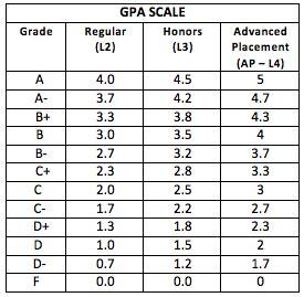 Credit No Credit Vs Letter Grade Education Department Grading Reporting