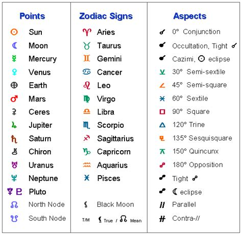 dates zodiac signs and symbols astrology glyphs for beginners tattoo ideas pinterest