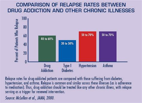 Detox And Relapse Rates how common is relapse newlifeoutlook addiction