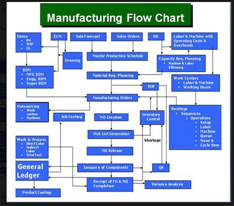 flowchart inventory microsoft dynamics gp knowledge base flowchart of sop