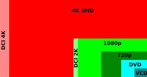 format video vcd file digital video resolutions vcd to 4k svg wikipedia