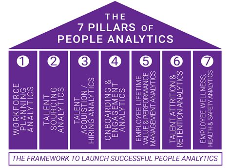 Job Resume Customer Service by The 7 Pillars Of Successful People Analytics Implementation Ere