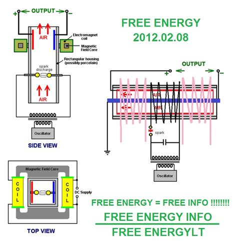 free energy of tesla afamka e store anonimus free energy