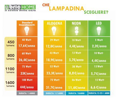 lumen candele luce a led da quanti lumen ecco la tabella comparativa