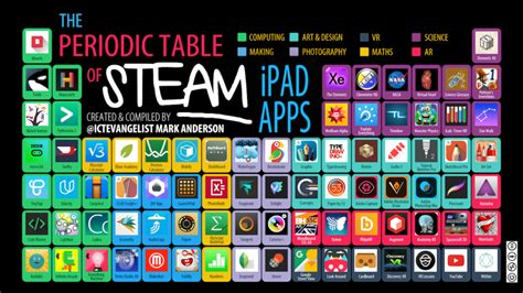 table app periodic table of steam apps ictevangelist
