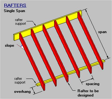 rafter spacing timber steel framing manual single span rafter