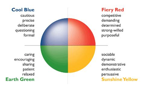 is the color of your energy presentations inspire with insights discovery colour