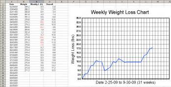 weekly weight loss chart template keanerollins printable weekly weight loss graph how