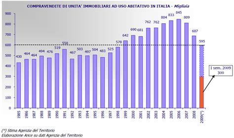 dati valori immobiliari i cicli mercato immobiliare dati e grafici bolla