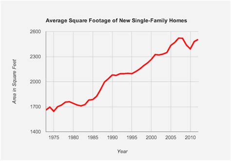 Why The Average Family In Why Are American Homes So Big Lifeedited