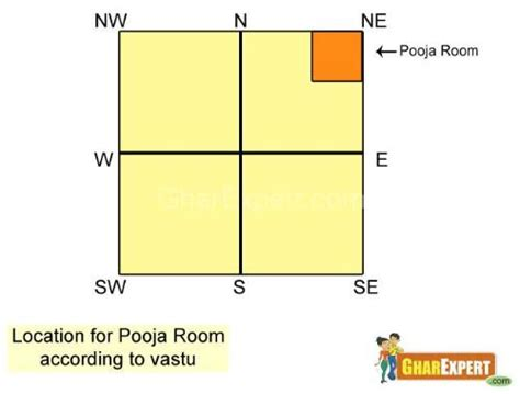 vastu for living room the new nation pooja room in living vastu 1025theparty com