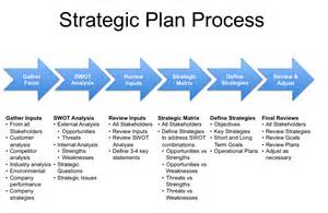 Images of Models Used In Management Science Business Process