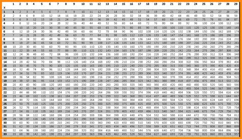 printable multiplication chart to 30 5 multiplication chart up to 30 math cover