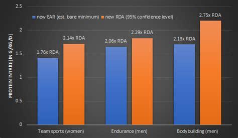 protein 0 8 g kg protein 0 8g kg insufficient for athletes