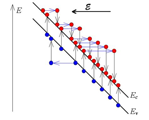 avalanche multiplication in diode avalanche multiplication in diode 28 images how is photodiode fabricated meritnation