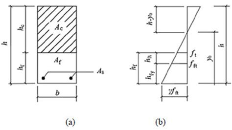 ding resistor ding resistor calculation 28 images cracking resistance of reinforced sfrflc superposed
