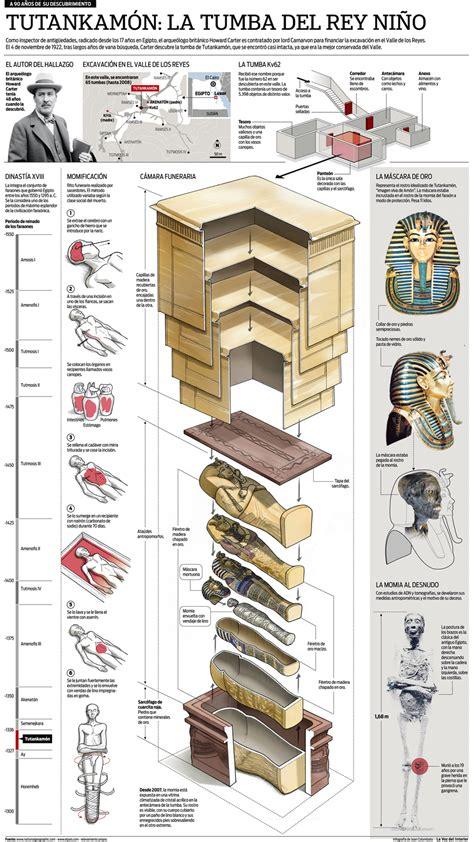 horoscopo la voz interior as 237 era la tumba de tutankam 243 n noticias al instante