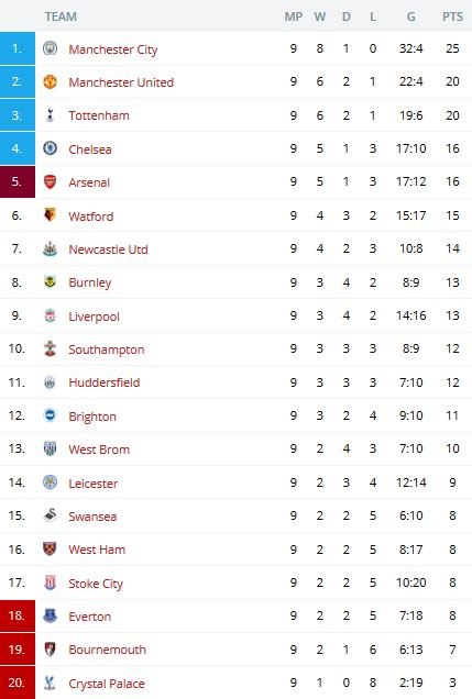 epl table 2017 18 premier league table 2017 brokeasshome com