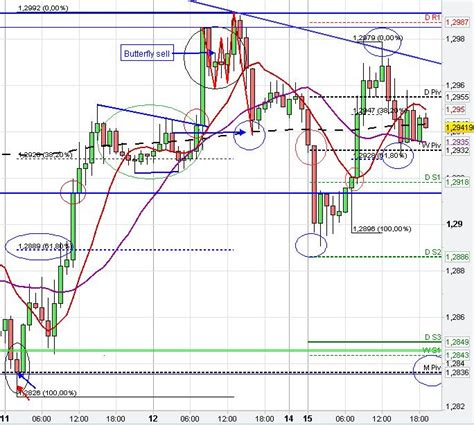 butterfly pattern forex trading forex chart pattern trading analysis fx market price
