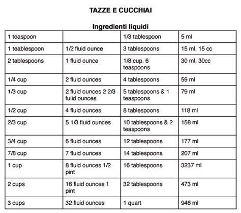 tavole delle derivate il mondo di luvi tabelle tazze e cucchiai