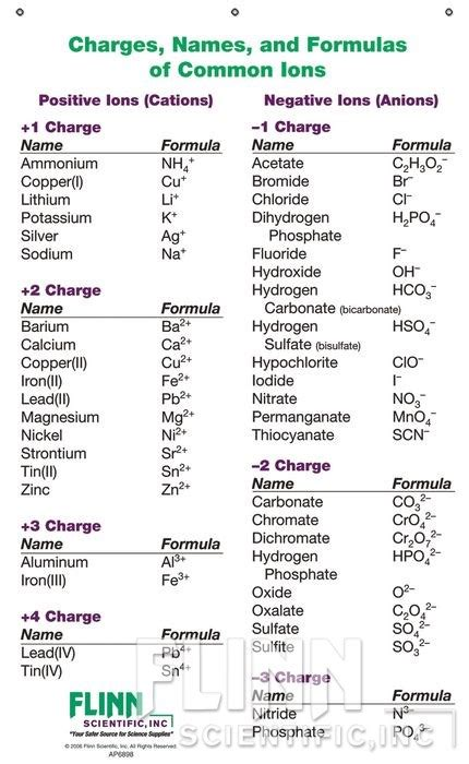 search results for chemical chart search results for chemistry formula chart calendar 2015