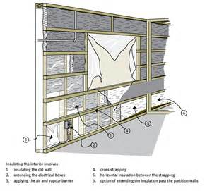 Floor Vapor Barrier by Keeping The Heat In Chapter 7 Insulating Walls