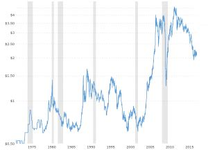 corn prices 45 year historical chart | macrotrends