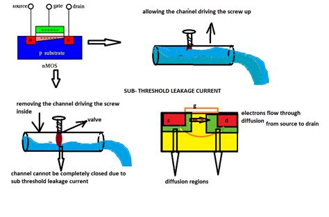 transistor gate leakage of finfet linkedin