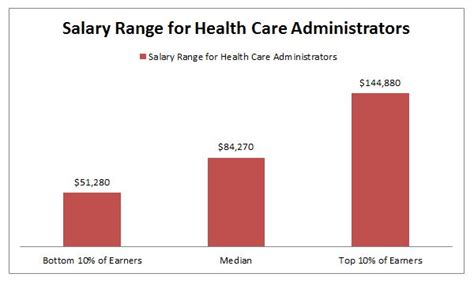 Physician Mba Salary by Business Administration 2015