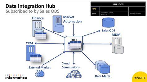informatica mdm architecture diagram informatica data integration hub informatica data