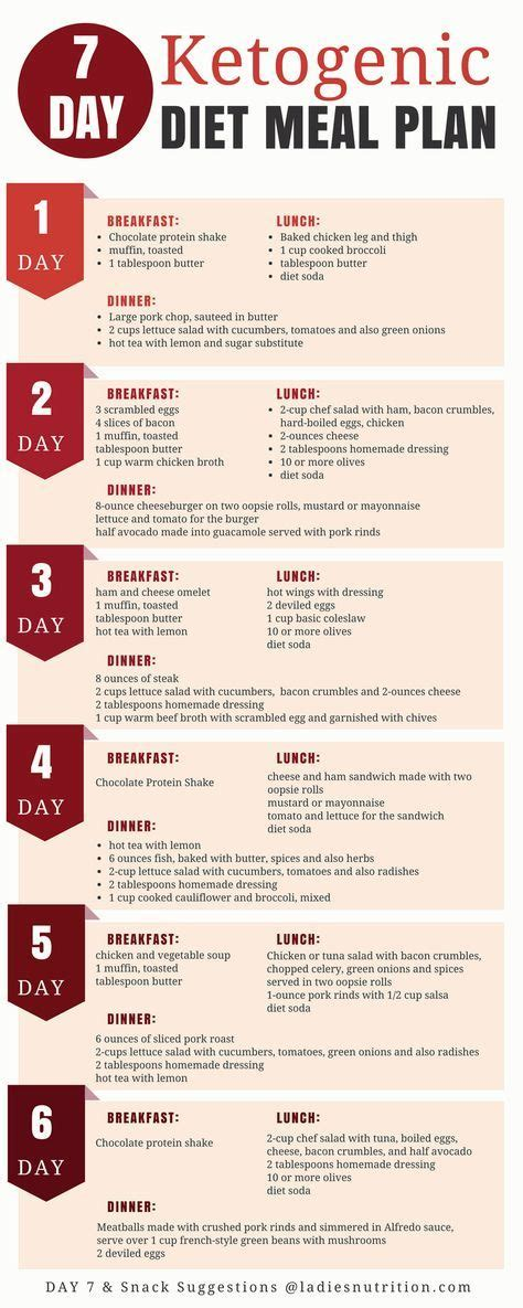 Does A Keto Diet Help You Detox by 7 Day Ketogenic Diet Meal Plan And Menu Diet Meal Plans